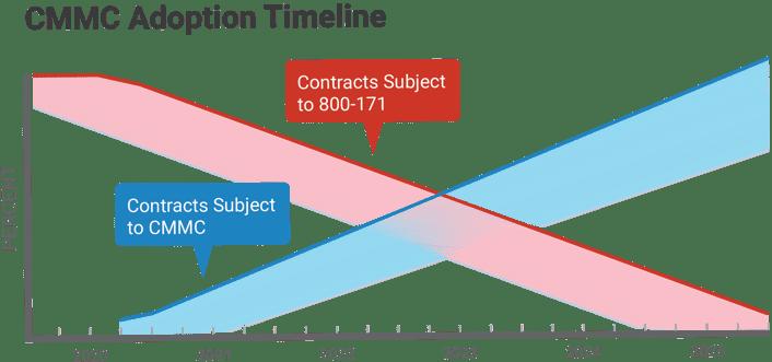 CMMC_Adoption_Timeline